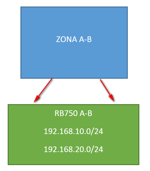 Solucion 1 router zona ab